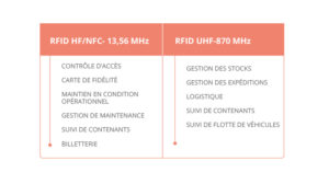 HF and UHF, list of applications