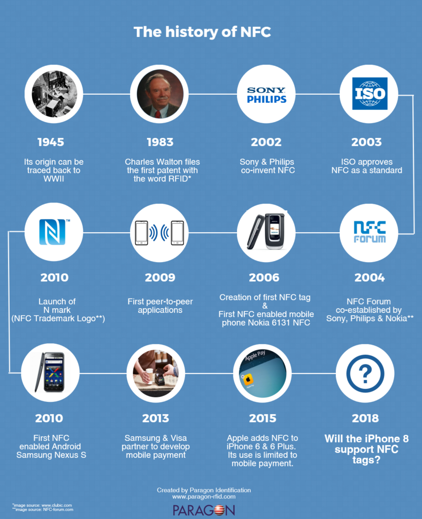 The history of NFC