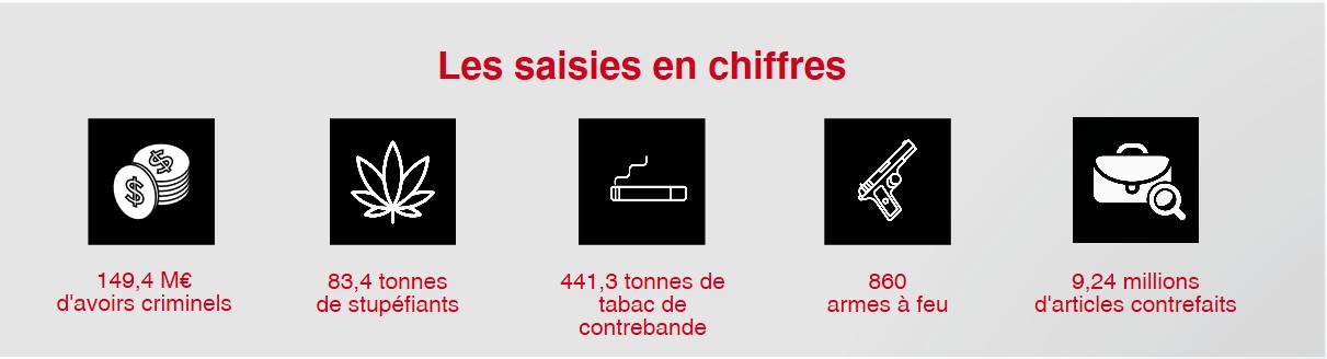 Saisies des douanes françaises en 2016